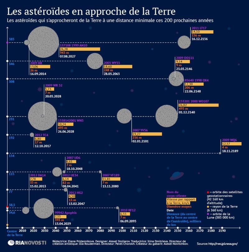 La NASA annonce qu'un astéroïde pourrait frapper la terre en 2040 123