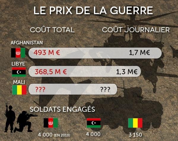 L'intervention militaire française au Mali vise-t-elle à assurer les intérêts d'Areva ? Couts-10