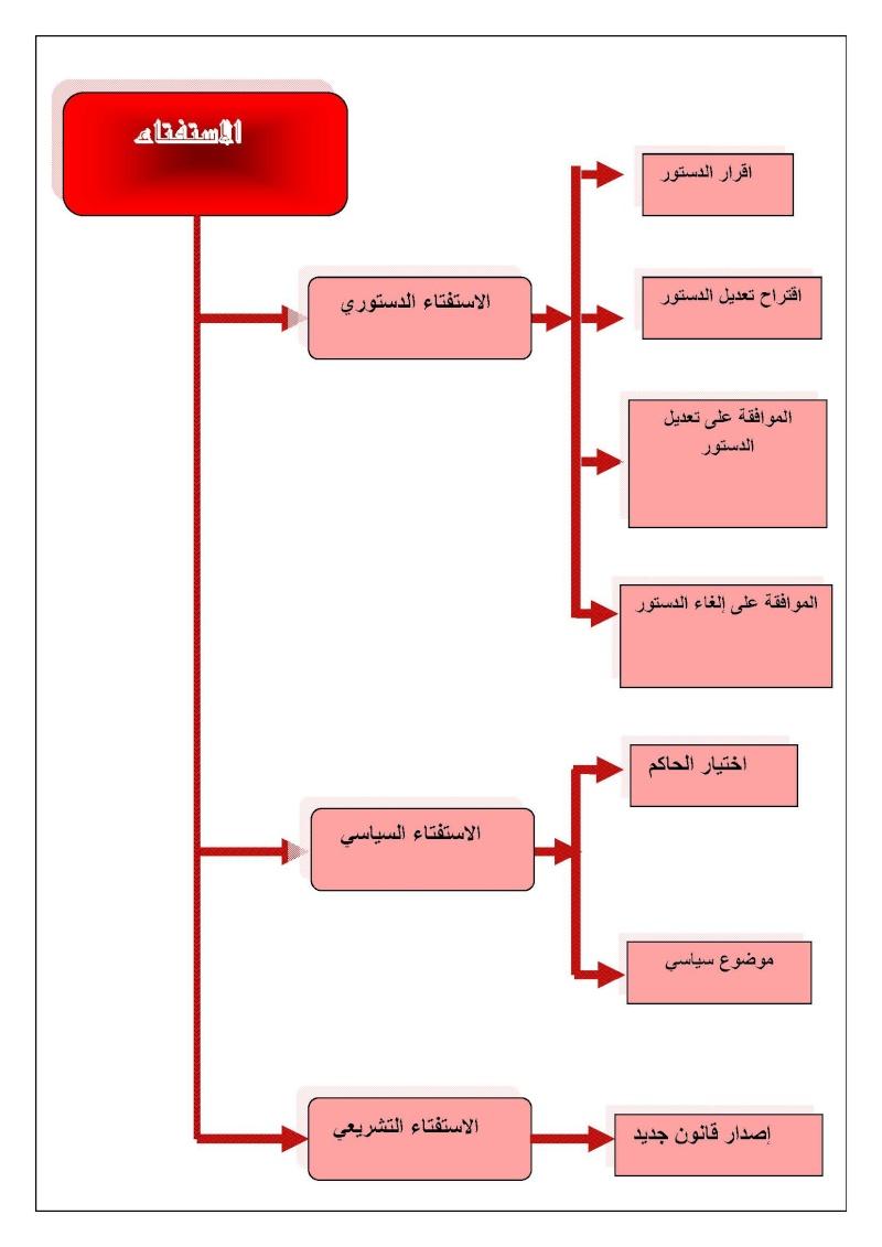 القانون الدستوري - الجزء الثالث Doc111