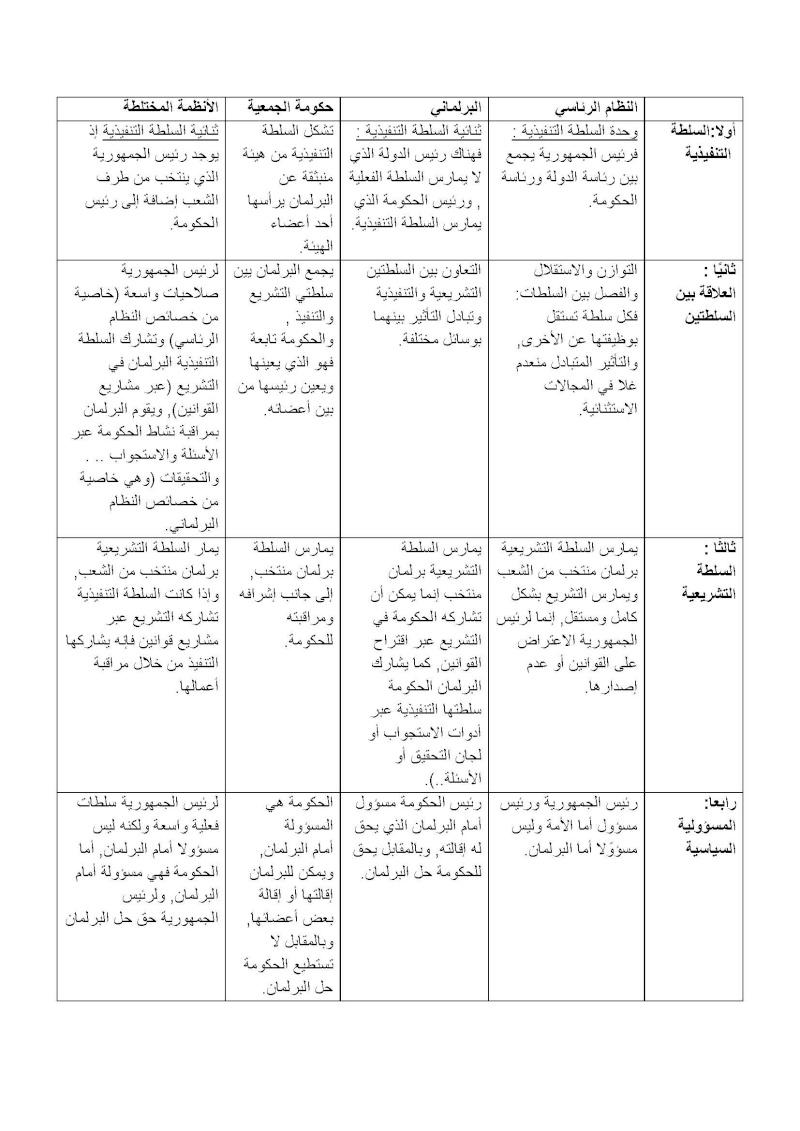 القانون الدستوري - الجزء السابع Docume10