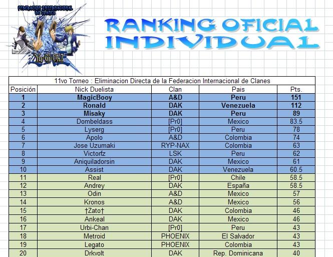 Ranking FIC Rankin10