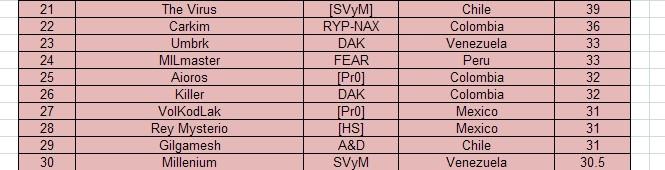Ranking FIC Rankin11