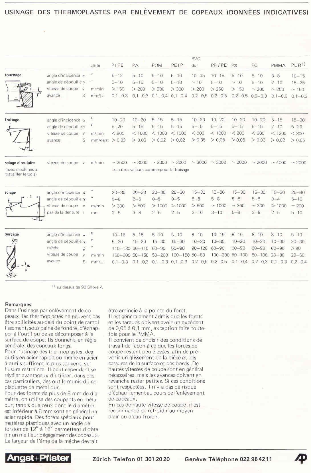 Les plastiques techniques (choix, propiétés, usinages, ... ) Usinag11