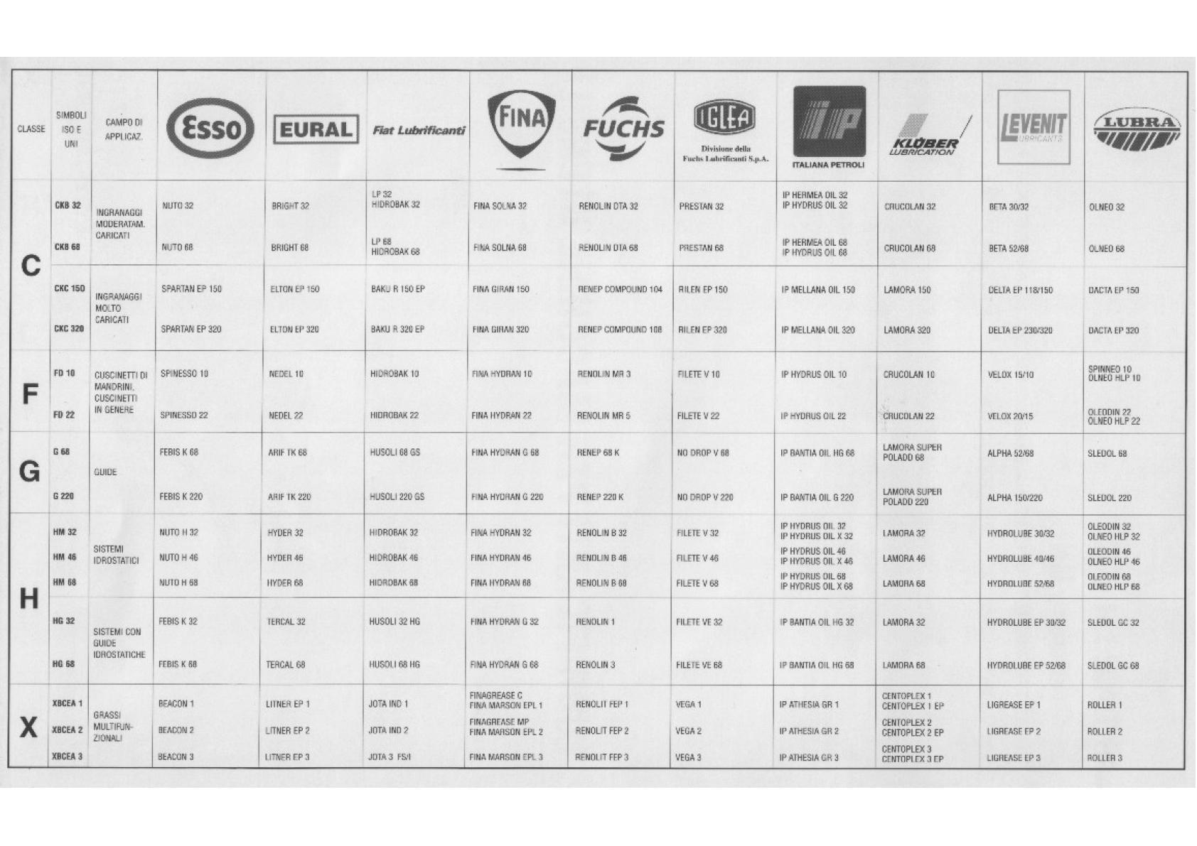 Equivalence d'huiles/fluides hydrauliques des différentes marques Uw1219