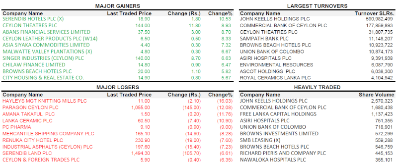 Trade Summary Market - 01/02/2013 010210