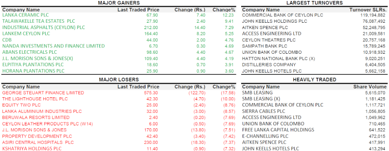Trade Summary Market - 05/02/2013 050210
