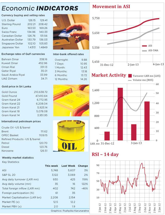 Weekly Market Focus 12210