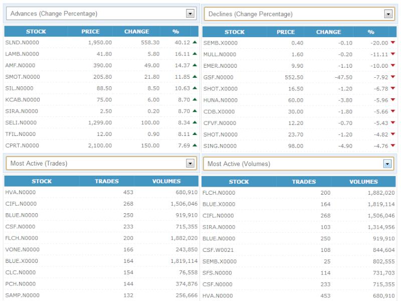 Trade Summary Market - 13/12/2012 131210