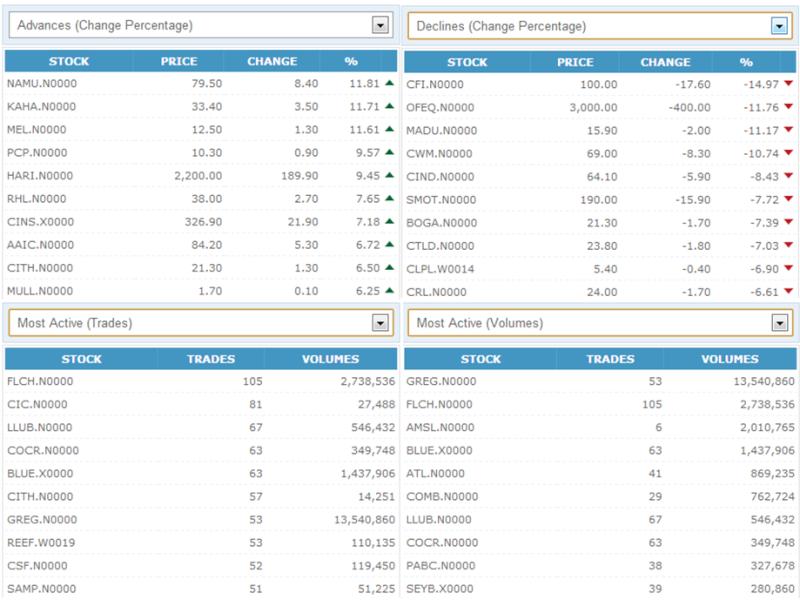 Trade Summary Market - 17/12/2012 171111