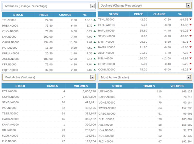 Trade Summary Market - 19/12/2012 191210