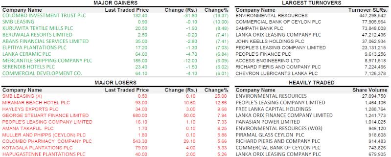 Trade Summary Market - 21/01/2013 210110