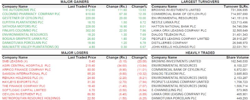 Trade Summary Market - 22/01/2013 220110