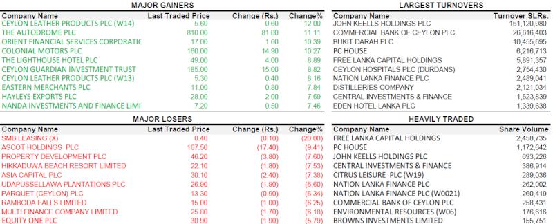 Trade Summary Market - 26/12/2012 261210