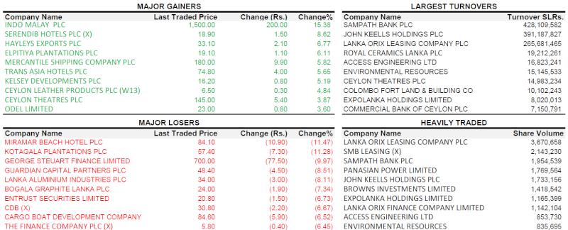 Trade Summary Market - 29/01/2013 290110