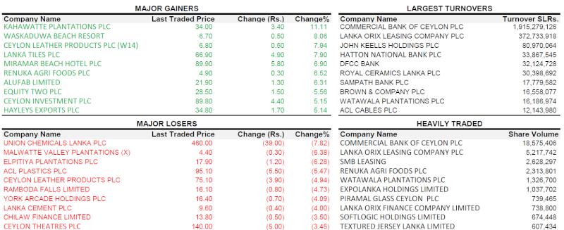 Trade Summary Market - 30/01/2013 300110