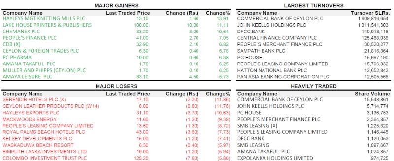 Trade Summary Market - 31/01/2013 310110