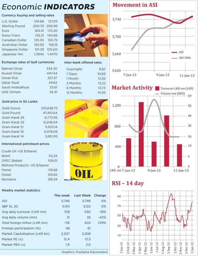 Weekly Market Focus Bg10