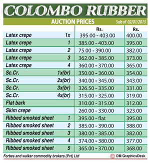 Rubber prices edge up in New Year's first auction Rubber10