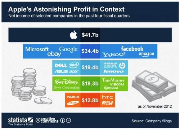 Apple's profits exceed the entire PC industry Screen10