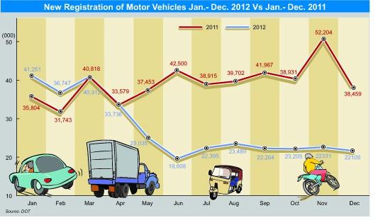 Sri Lanka new vehicle registration drops sharply in Dec 2012 Vehicl10