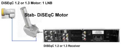 Nemulțumiți de distribuitorii cablu TV-Scavie modernă! Diseqc10
