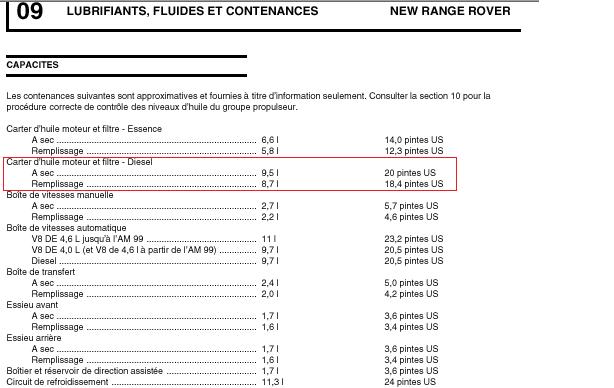 [Entretien] Quelle Huile Moteur Choisir pour un Range P38 ? - Page 2 Capaci10