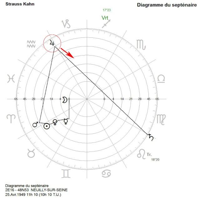 Septenaire : AstroGéocentrique Straus10