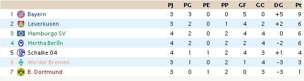 Bundesliga (resultados y clasificación) Clas_b10