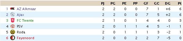 Resultados y clasificación de la Eredivisie Clas_b11