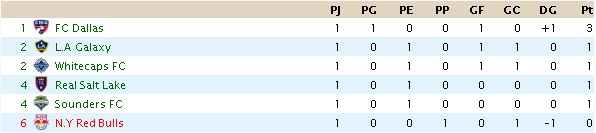 MLS (resultados y clasificación) Italia10