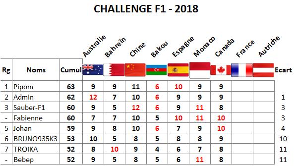 Classement Challenge F1 - 2018 Canada10