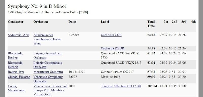 Interprétations : records de durée, du + lent au + rapide - Page 2 20130215