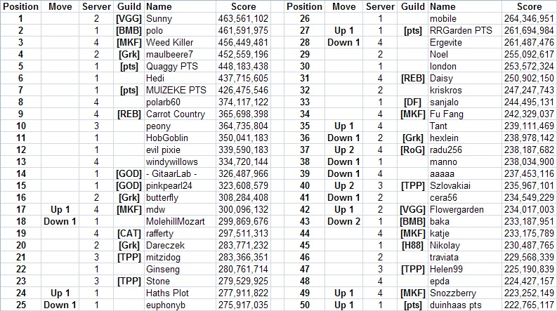 Top 50 across all servers Screen11