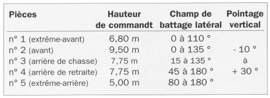 Plan de battage de l'artillerie navale (Marine Nationale) Fantas10