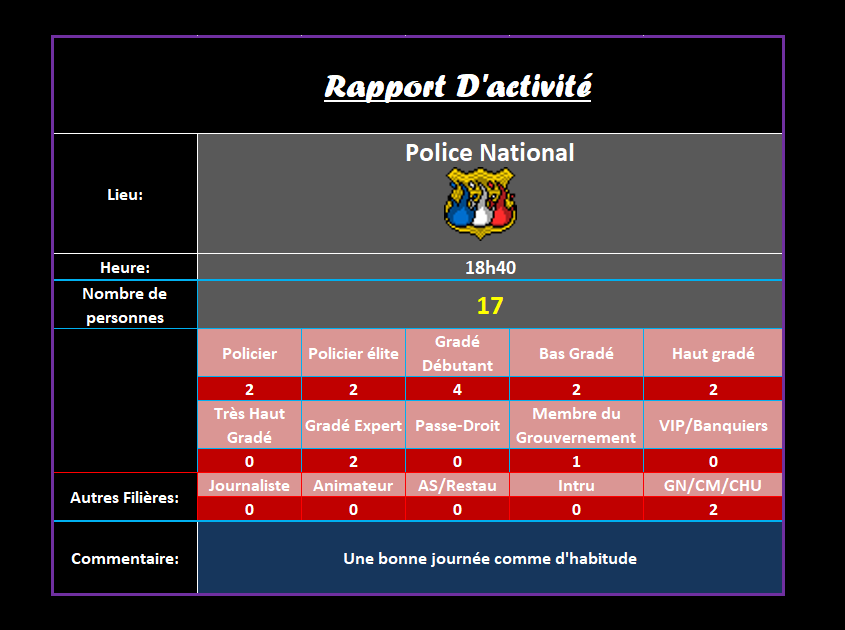 [R.] Rapports d'activité de Landfall Ra62