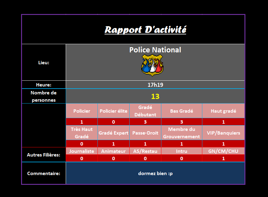 [R.] Rapports d'activité de Landfall Ra65