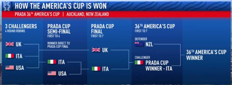 Luna Rossa vince la Prada Cup! Pradas10