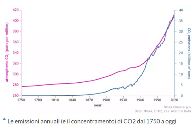 Inquinamento e lockdown, com'è andata (davvero) sulla Terra Terra211