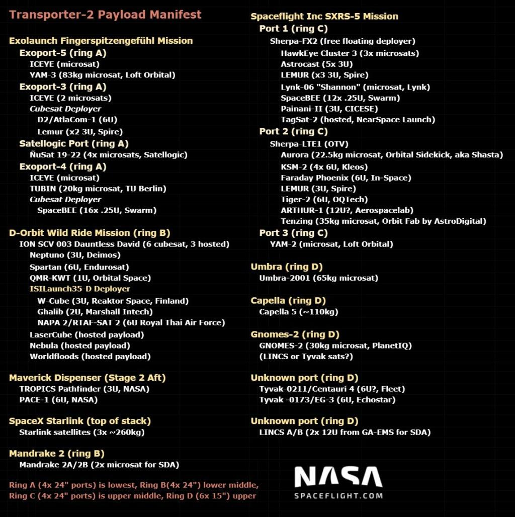 Falcon 9 (Transporter-2) - CCSFS - 30.6.2021 - Page 2 T2-man10