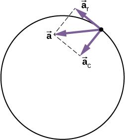 Lucrul mecanic in miscarea circulara Accele10