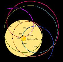 Accelerarea unui corp în câmp gravitațional Solar_11