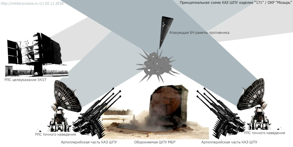 Strategic Missile Troops (RVSN): Discussion & News - Page 15 000172