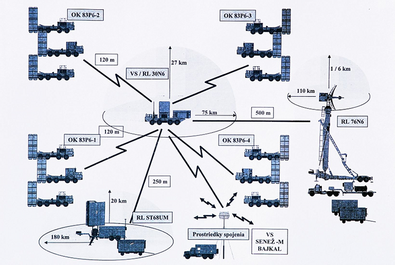 S-300/400/500 News [Russian Strategic Air Defense] #3 - Page 9 000510