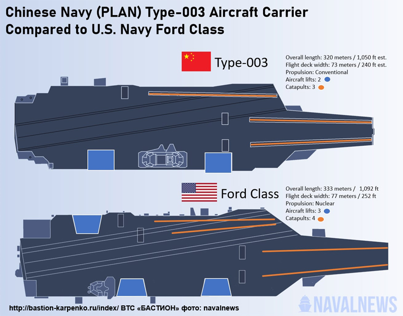 Chinese aircraft carrier program - Page 10 000626