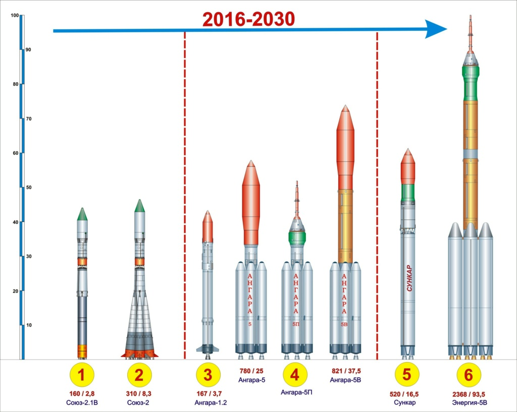 Russian Launch Vehicles and their Spacecraft: Thoughts & News - Page 24 000819