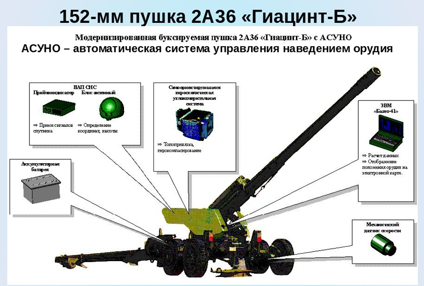 Russian Gun Artillery: Discussion Thread - Page 14 004711