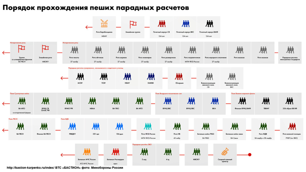 Victory Day Military Parades in Moscow (2010-Present) - Page 2 030210