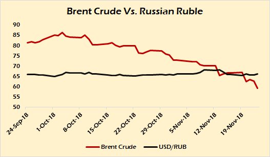Russian Economy General News: #9 - Page 31 Brent-10