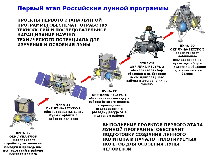Russian Launch Vehicles and their Spacecraft: Thoughts & News - Page 23 Luna-m10