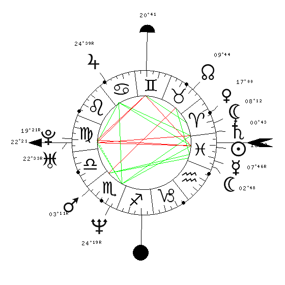 Révolution solaire, débutante Theme10